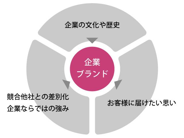 企業ブランドを構築するための側面 ワイズエフェクト