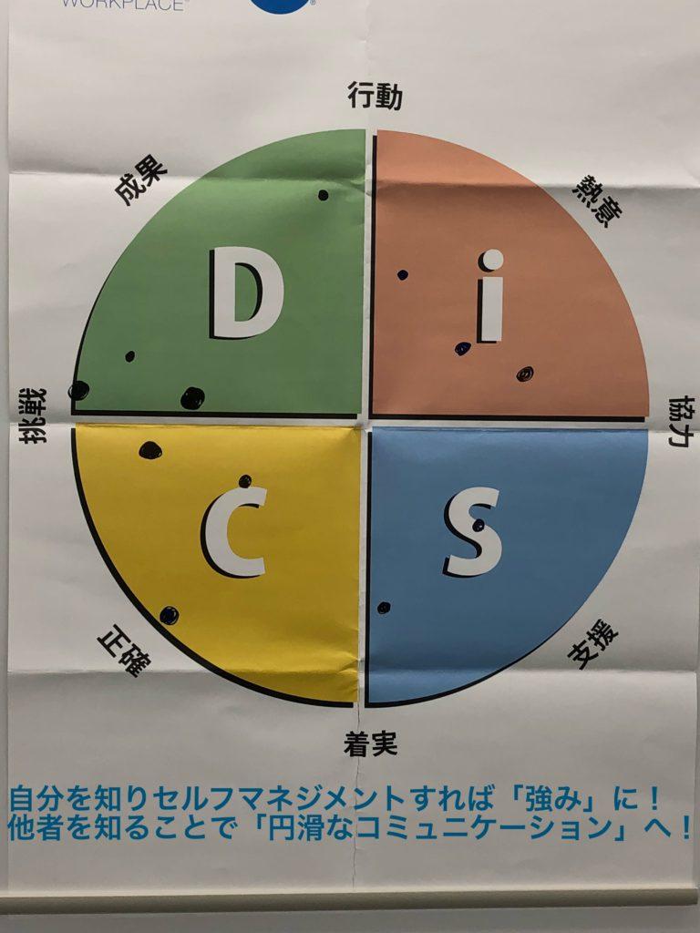 DiSC研修資料|ワイズエフェクト