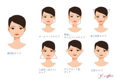 ワイズエフェクトの顔型診断
